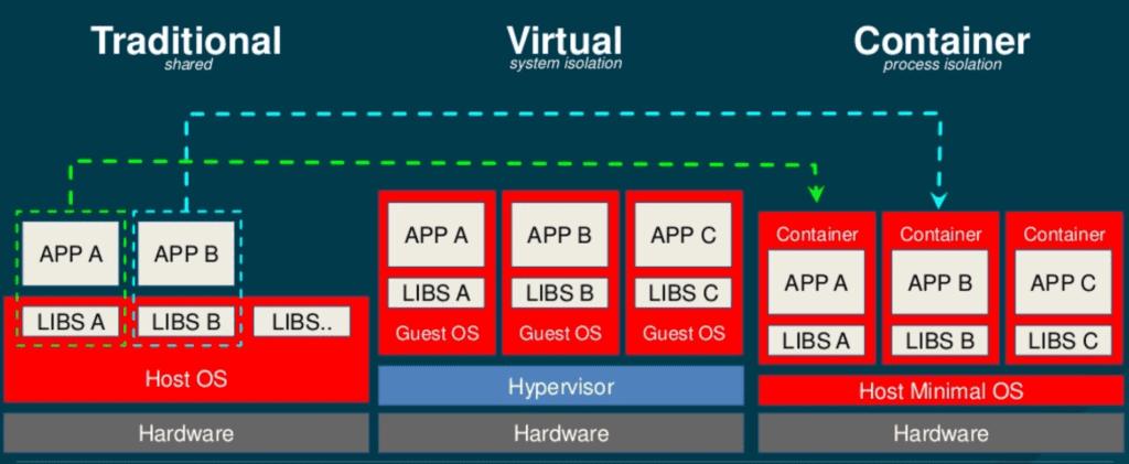 instalar-openshift-kubernetes-dockers-vmware-workstation-0