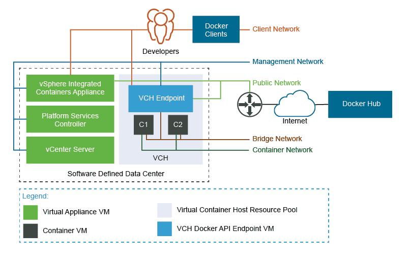 configuración-vmware-virtual-containers-6