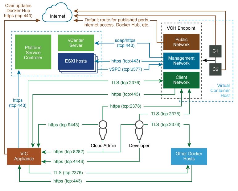configuración-vmware-virtual-containers-7