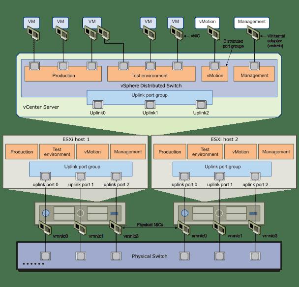 migrar-vmware-los-vmkernel-switch-distribuido-1