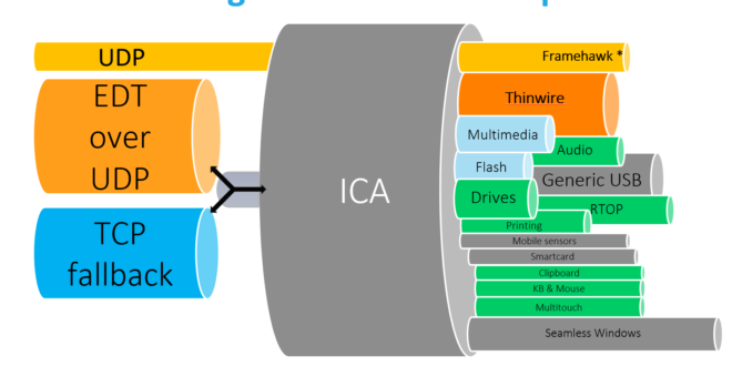 citrix-hdx-realtime-connector-no-optimizado-0