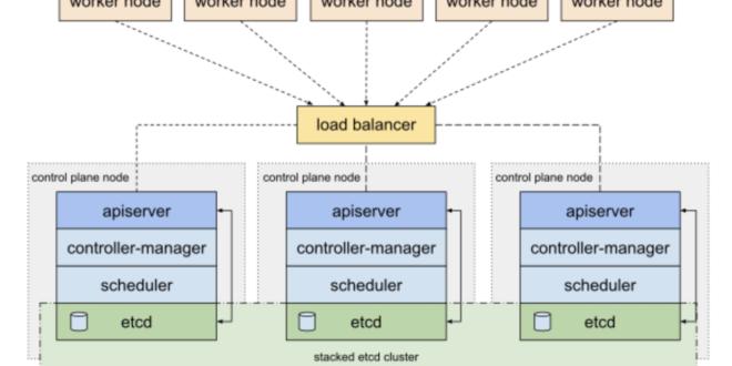 instalar-cluster-kubernetes-en-debian-2