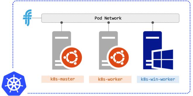 agregar-windows-server-2019-a-cluster-kubernetes-debian-1