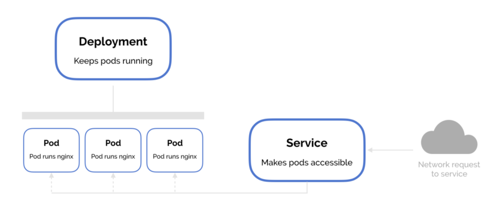 kubernetes-servicios-clusterip-ingress-nodeport-y-loadbalancer-1