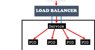 kubernetes-servicios-clusterip-ingress-nodeport-y-loadbalancer-4