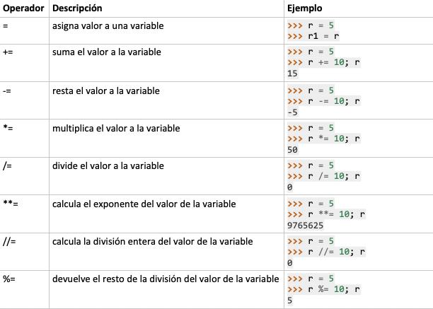 python-aprendiendo-desde-cero-vi-operadores-2a