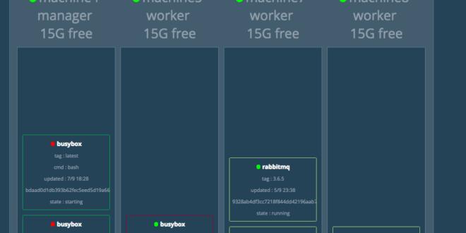 docker-swarm-configurar-visualizer-1