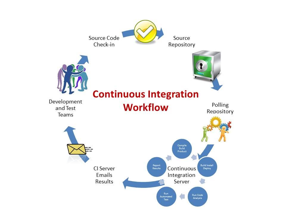 devops-integracion-continua-y-pipeline-1