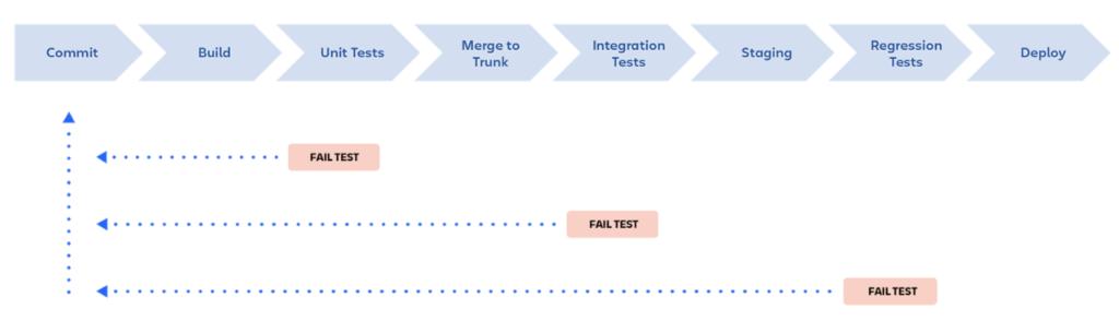 devops-integracion-continua-y-pipeline-2