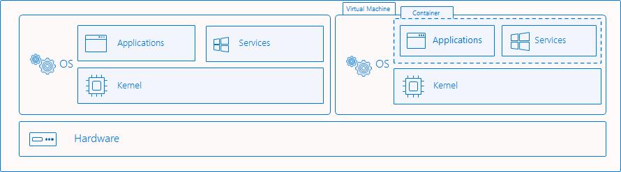 docker-contenedores-windows-vs-linux-6