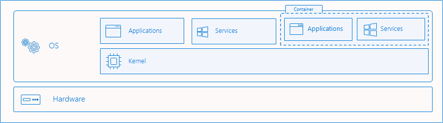 docker-contenedores-windows-vs-linux-7