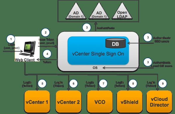 VMware SSO