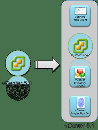 Componentes vCenter 5.1