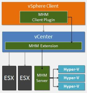 VMware-MHM-01