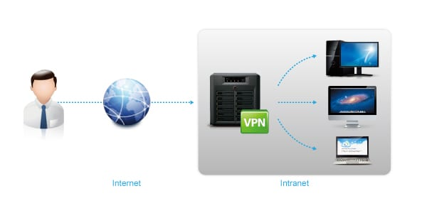 Synology-VPN-000