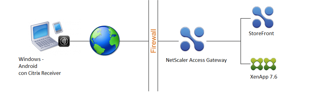 Netscaler+StoreFront