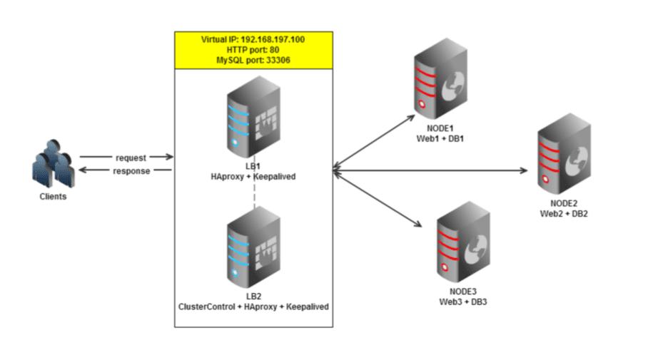 haproxy-vip-configuration-1