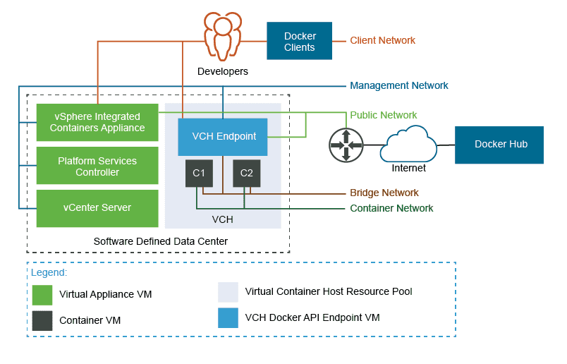 configuración-vmware-virtual-containers-6