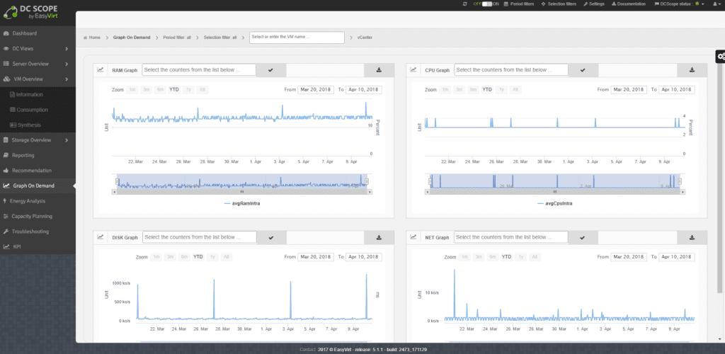 analisis-datos-easyvirt-dcscope-10