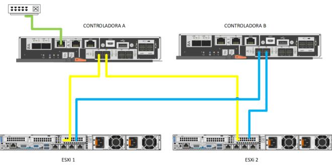 configurar-netapp-e2800a-para-vmware-0