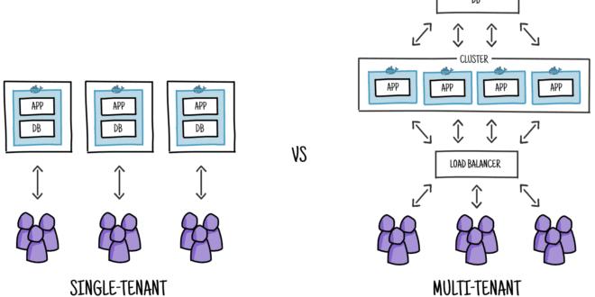 que-es-una-arquitectura-multi-tenant-0