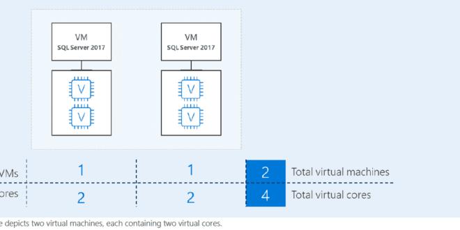 licenciamiento-sql-server-en-entornos-virtualizados-1
