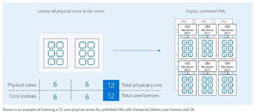 licenciamiento-sql-server-en-entornos-virtualizados-4