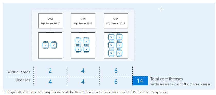 licenciamiento-sql-server-en-entornos-virtualizados-5