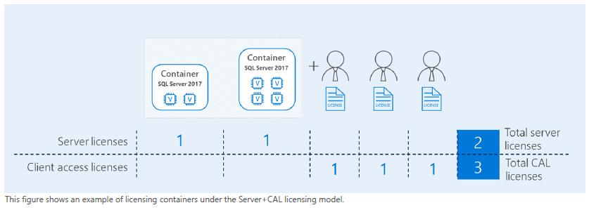 licenciamiento-sql-server-en-entornos-virtualizados-8-dockers