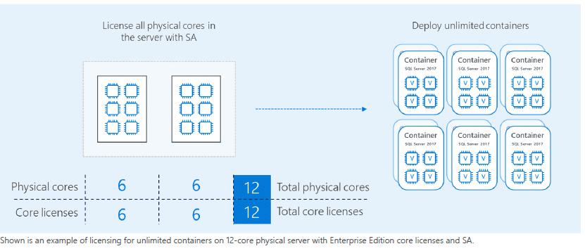 licenciamiento-sql-server-en-entornos-virtualizados-9-dockers