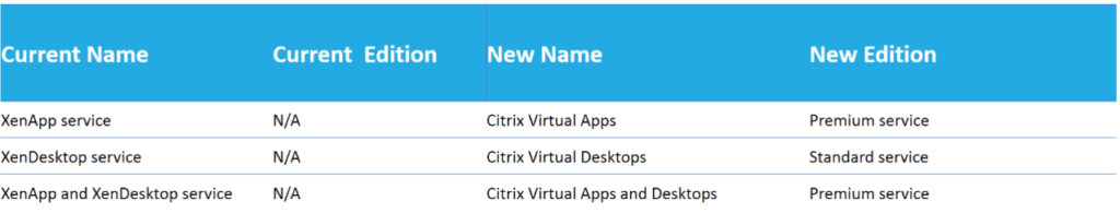 nomenclatura-citrix-workspace-2