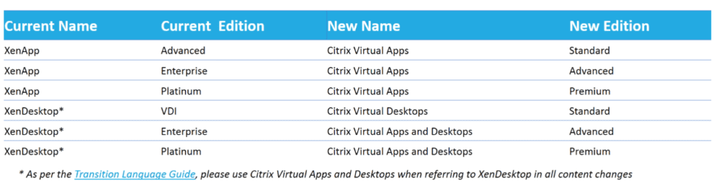 nomenclatura-citrix-workspace-3