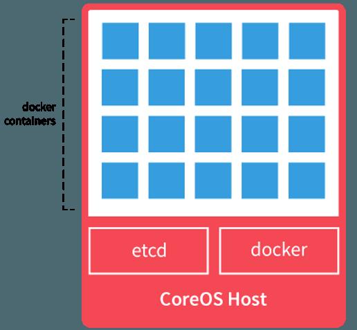 instalar-y-configurar-coreos-en-vmware-a