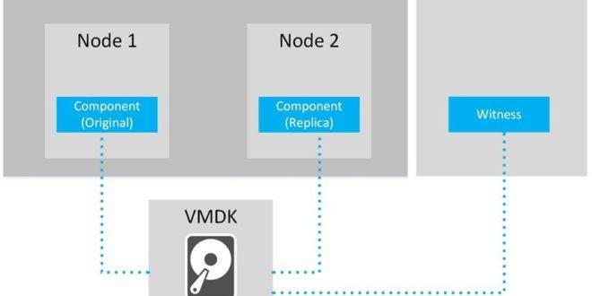 Configurar VMware vSAN con dos Nodos - Blog VMware y Citrix