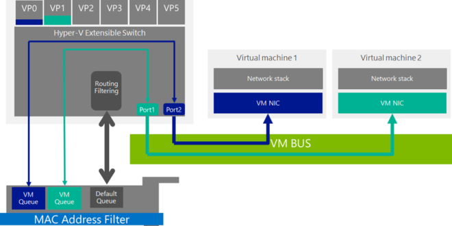 hyper-v-virtual-machine-queues-vmq-1