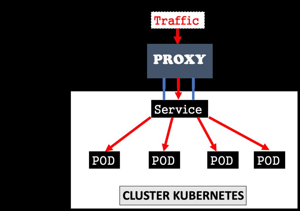 kubernetes-servicios-clusterip-ingress-nodeport-y-loadbalancer-2