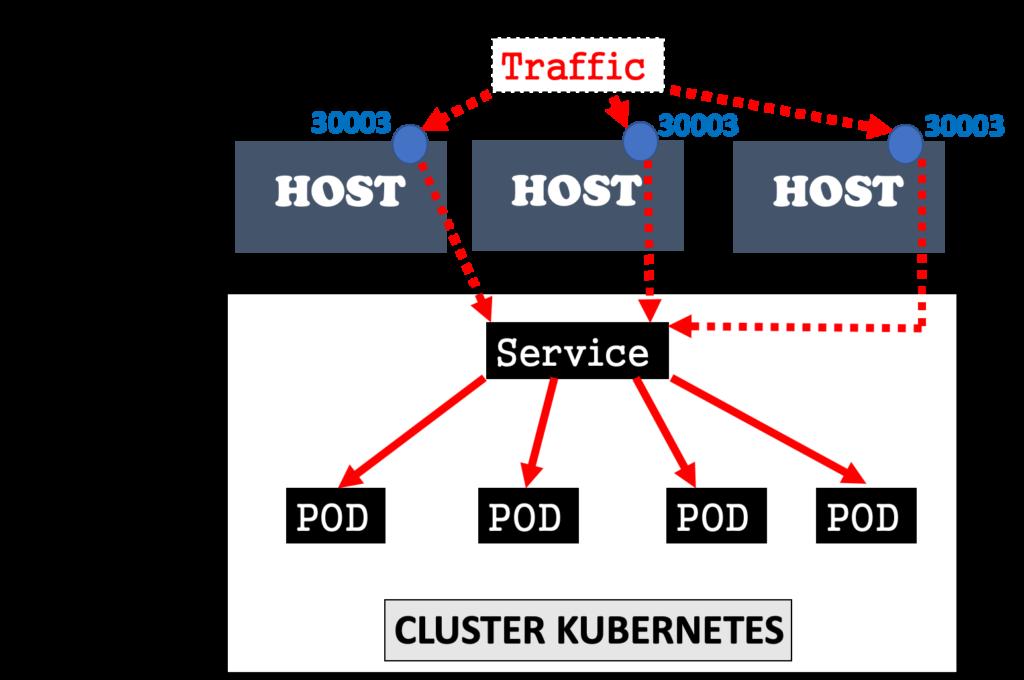 kubernetes-servicios-clusterip-ingress-nodeport-y-loadbalancer-3