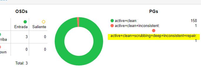 proxmox-ceph-error-active-clean-inconsistent-4