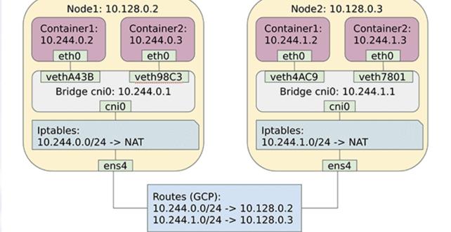 kubernetes-networking-1