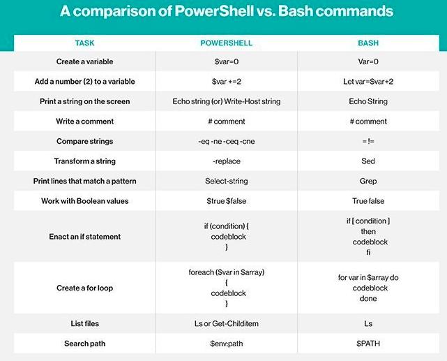 powershell-vs-bash-11